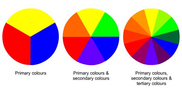 Colour Wheel Or Pilot