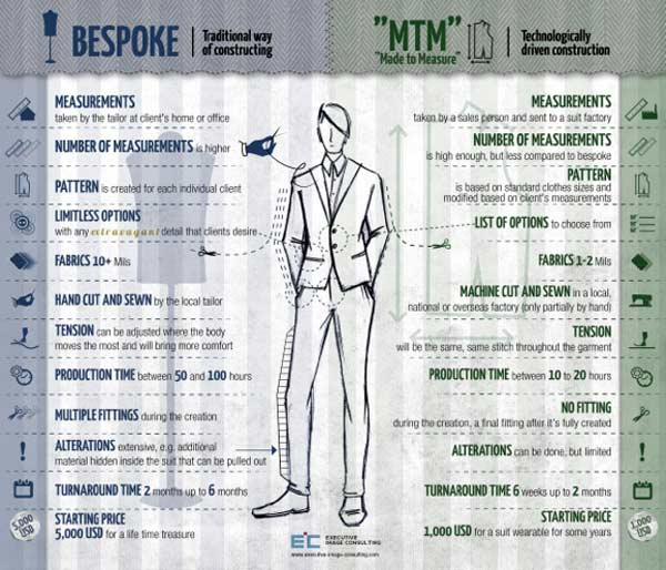 Bespoke Chart Bespoke tailoring for men